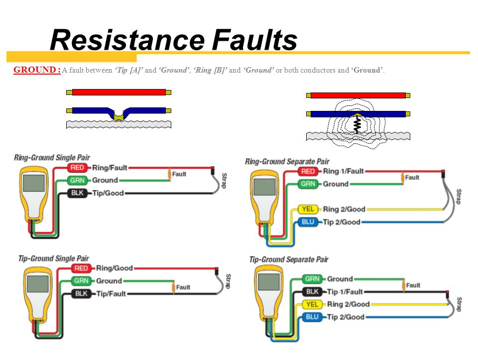 Resistance Faults GROUND : A fault between 'Tip [A]' and 'Ground', 'Ring [B]' and 'Ground' or both conductors and 'Ground'.